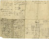 Attempts to logarithmic and exponential equations