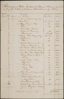 Lists of names of enslaved people sold at public auction and prices obtained, 1844