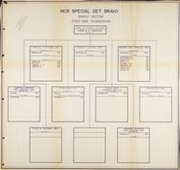 MCB Special Det. Bravo Supply Section