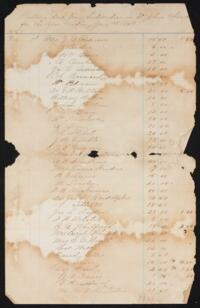 Financial Records, 1868-1873