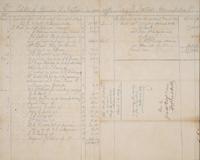 El Destino and Chemonie Plantation Papers
