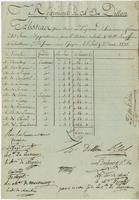 List of the regiment of Dillon